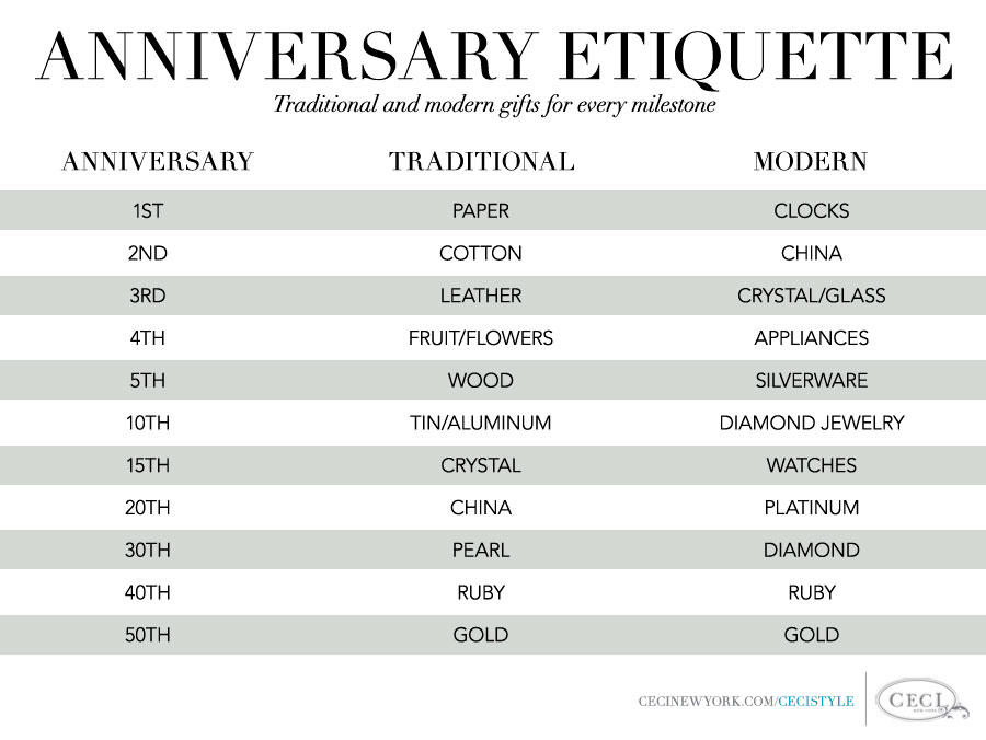 ... TIPS ETIQUETTE FOR TRADITIONAL AND MODERN ANNIVERSARY GIFTS