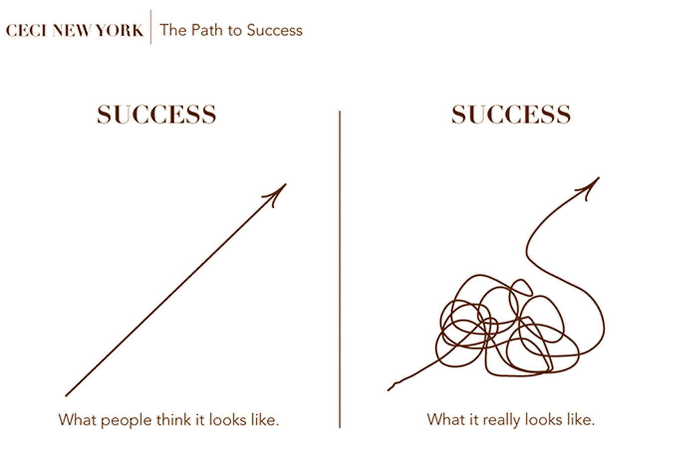 The Path to Success - What people think it looks like. What it really looks like.