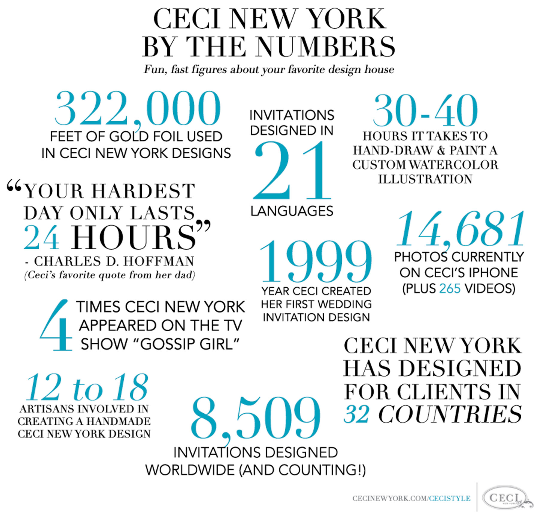 Ceci New York by the Numbers - Fun, fast figures about your favorite design house